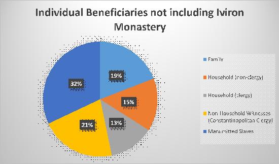 individualbeneficiaries